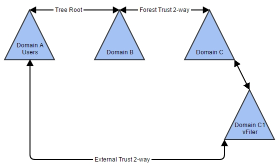 Domain Hierarchy