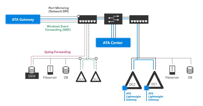 Microsoft ATA Architecture